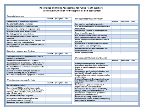 Picture of Handbook of Occupational Hazards and Controls for Public Health Workers: Knowledge and Skills Assessment Verification Checklist
