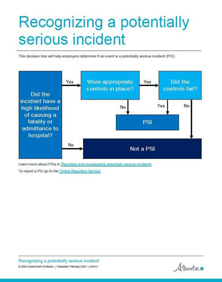 Picture of Recognizing a potentially serious incident